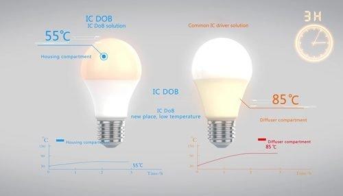 Đèn LED búp Kingled DOB 20W đui xoáy E27 (DOB-LB-20-T5)